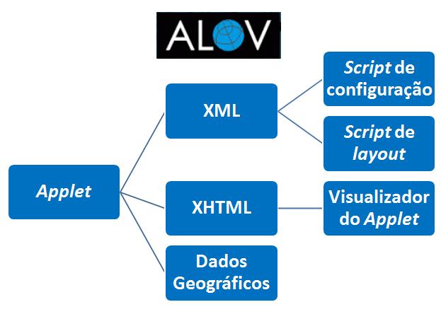 Funcionamento de Aplicação Applet do Alov Map