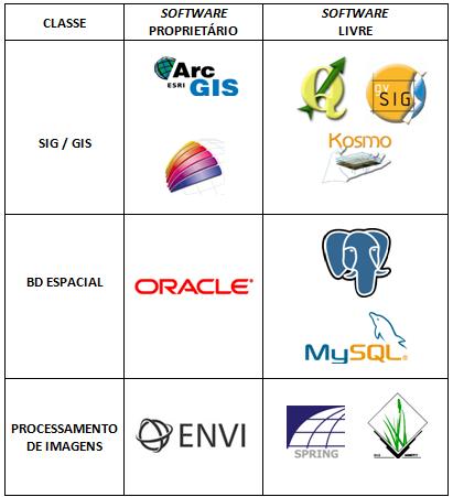 Tabela sobre Algumas Opções de Softwares Livres para Geoprocessamento