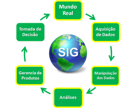 SIG - Estapas